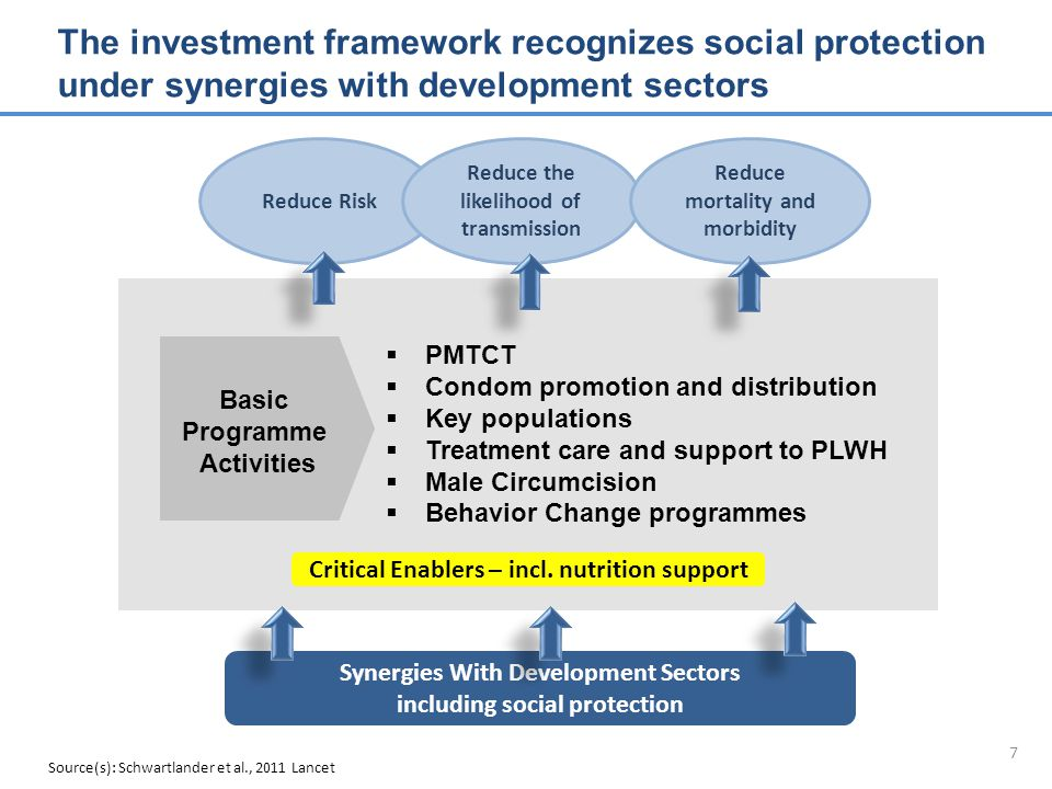 7 The investment framework recognizes social protection under synergies with development sectors Source(s): Schwartlander et al., 2011 Lancet Reduce Risk Reduce the likelihood of transmission Reduce mortality and morbidity Critical Enablers – incl.