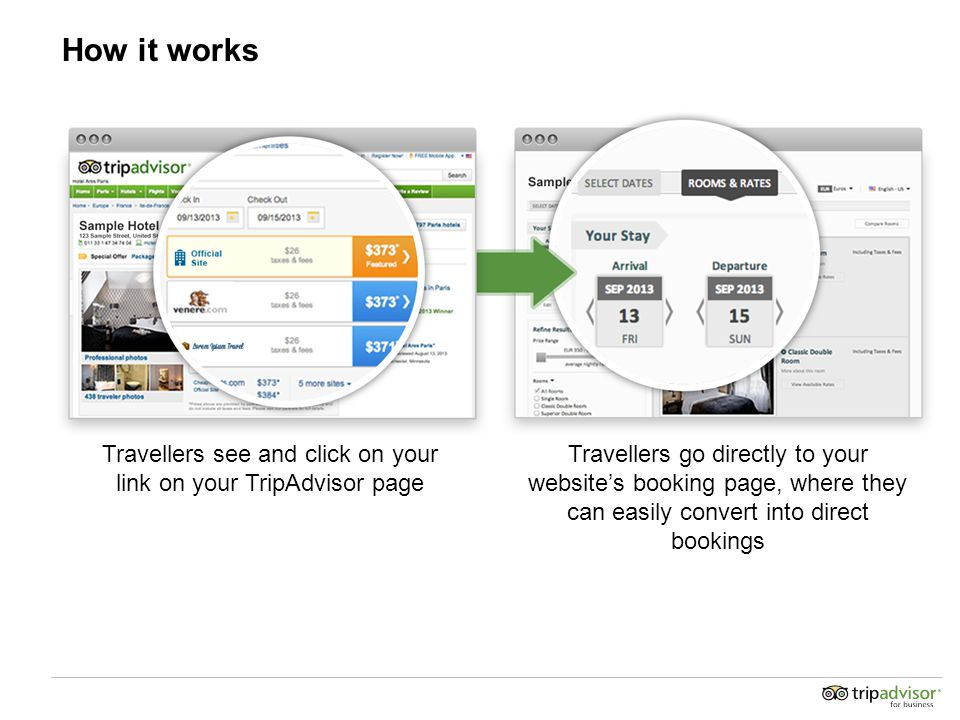 How it works Travellers see and click on your link on your TripAdvisor page Travellers go directly to your website's booking page, where they can easily convert into direct bookings