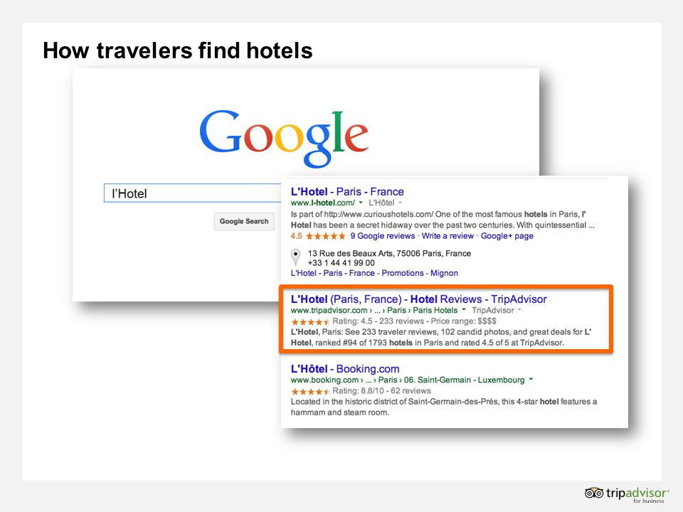 How travelers find hotels