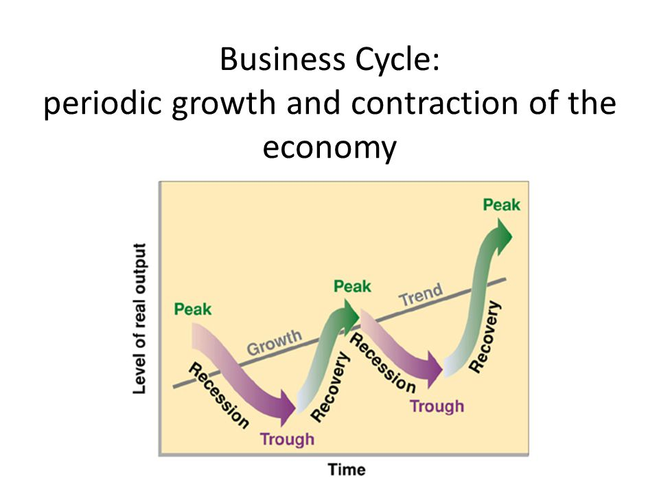 Business Cycle: periodic growth and contraction of the economy
