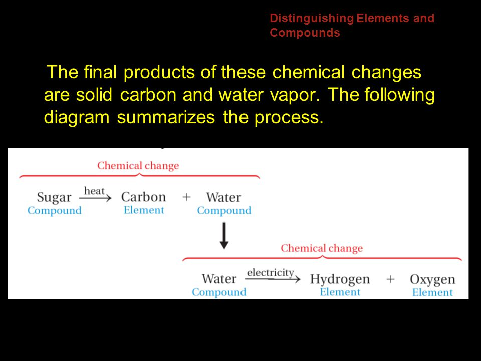 Distinguishing Elements and Compounds The final products of these chemical changes are solid carbon and water vapor.
