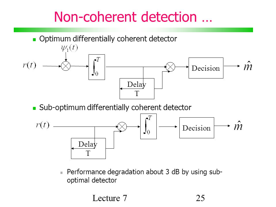 Lecture 725 Non-coherent detection … Optimum differentially coherent detector Sub-optimum differentially coherent detector Performance degradation about 3 dB by using sub- optimal detector Decision Delay T Decision Delay T