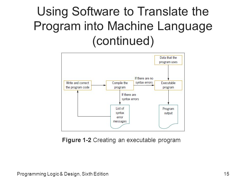 Using Software to Translate the Program into Machine Language (continued) Figure 1-2 Creating an executable program Programming Logic & Design, Sixth Edition15