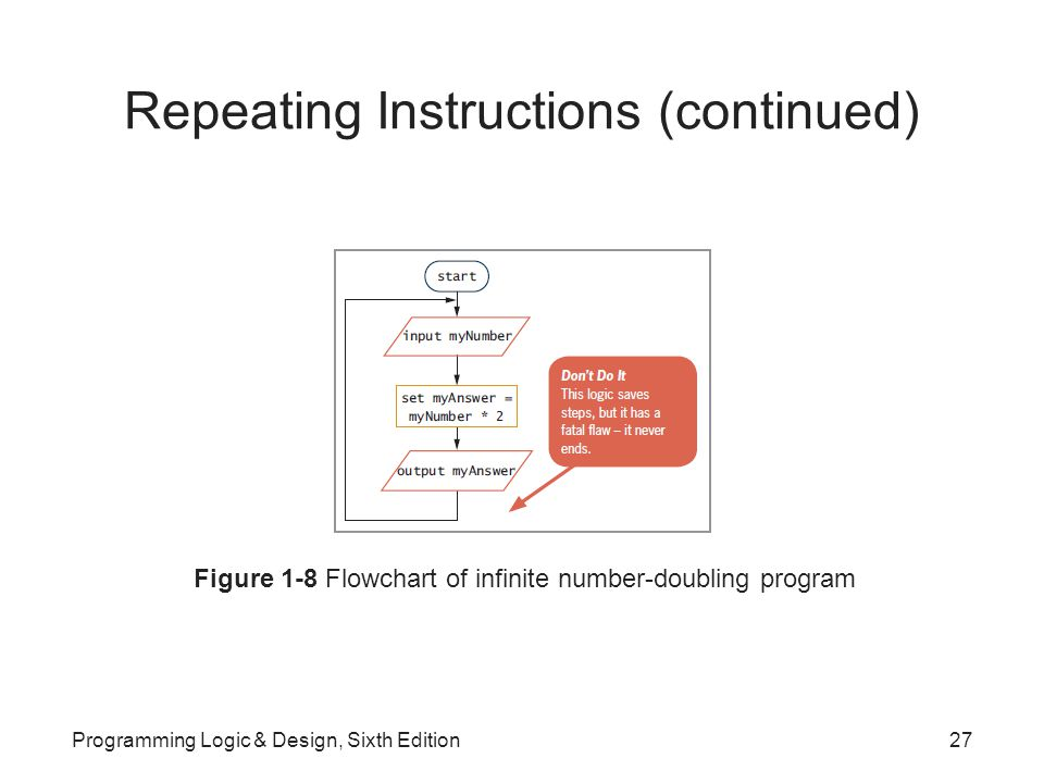 Repeating Instructions (continued) Figure 1-8 Flowchart of infinite number-doubling program Programming Logic & Design, Sixth Edition27