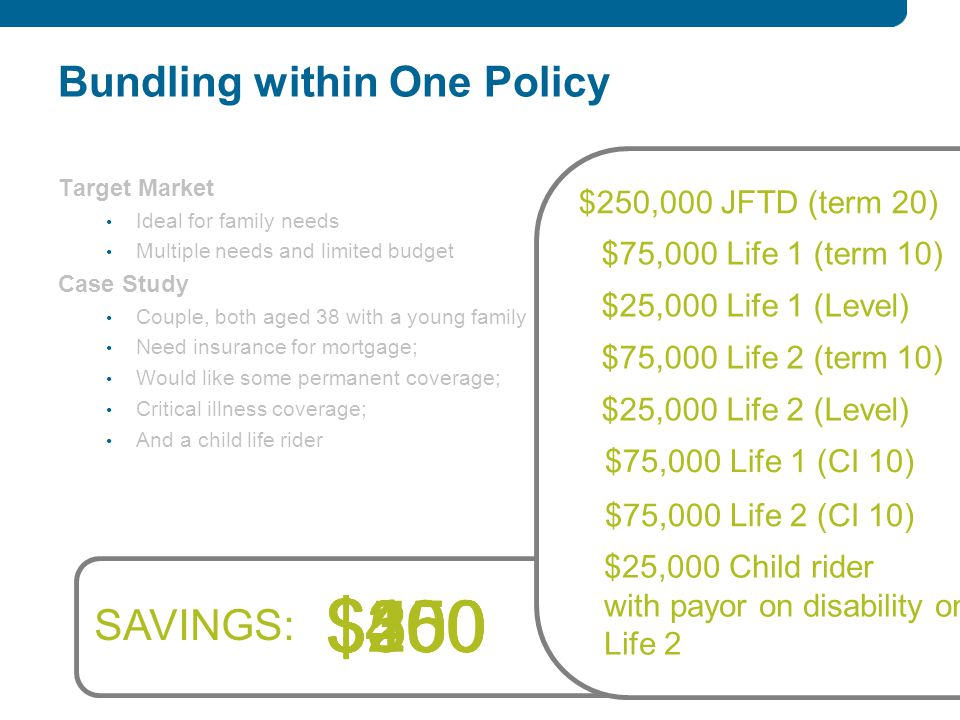 $50$100$150$200$250$300 Bundling within One Policy Target Market Ideal for family needs Multiple needs and limited budget Case Study Couple, both aged 38 with a young family Need insurance for mortgage; Would like some permanent coverage; Critical illness coverage; And a child life rider $250,000 JFTD (term 20) $75,000 Life 1 (term 10) $75,000 Life 1 (CI 10) $25,000 Child rider with payor on disability on Life 2 $75,000 Life 2 (CI 10) SAVINGS: $25,000 Life 1 (Level) $75,000 Life 2 (term 10) $25,000 Life 2 (Level) $350 $400