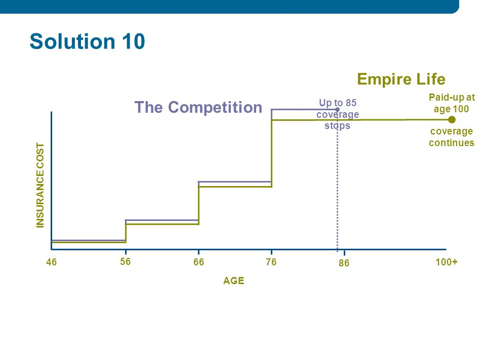 Solution INSURANCE COST AGE Up to 85 coverage stops Paid-up at age 100 coverage continues The Competition Empire Life