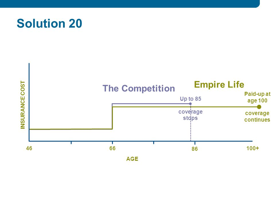 Solution INSURANCE COST AGE Up to 85 coverage stops The Competition Empire Life Paid-up at age 100 coverage continues