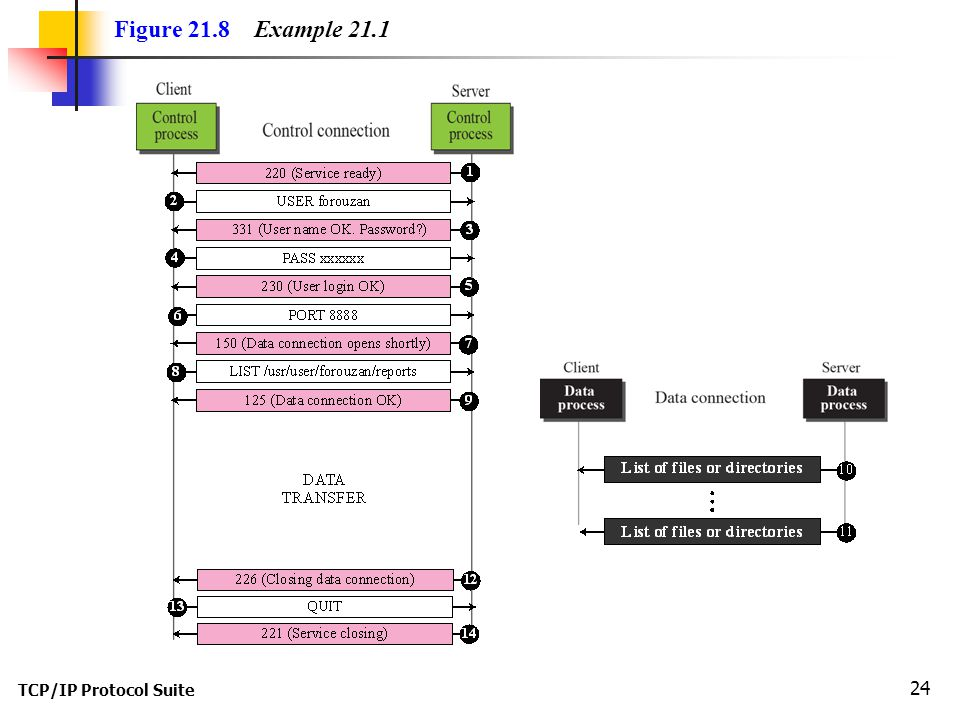 TCP/IP Protocol Suite 24 Figure 21.8 Example 21.1