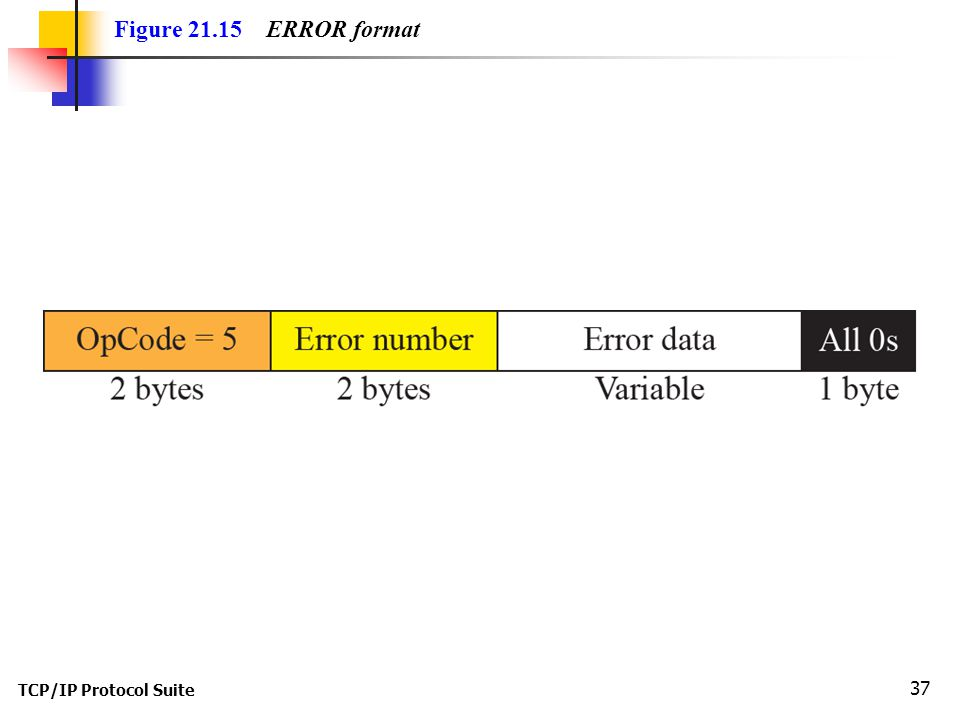 TCP/IP Protocol Suite 37 Figure ERROR format