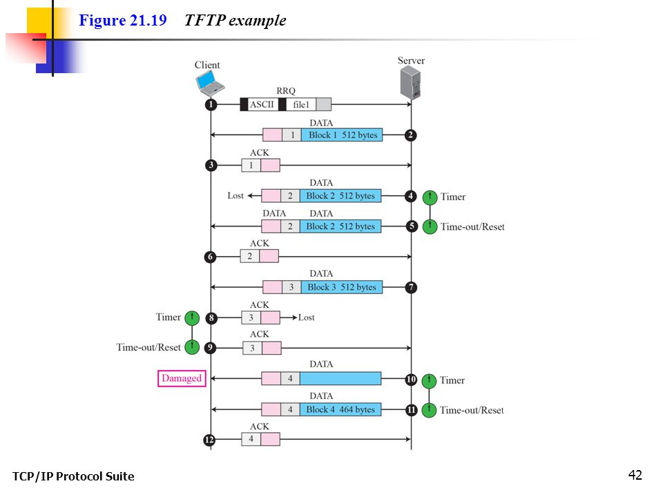 TCP/IP Protocol Suite 42 Figure TFTP example