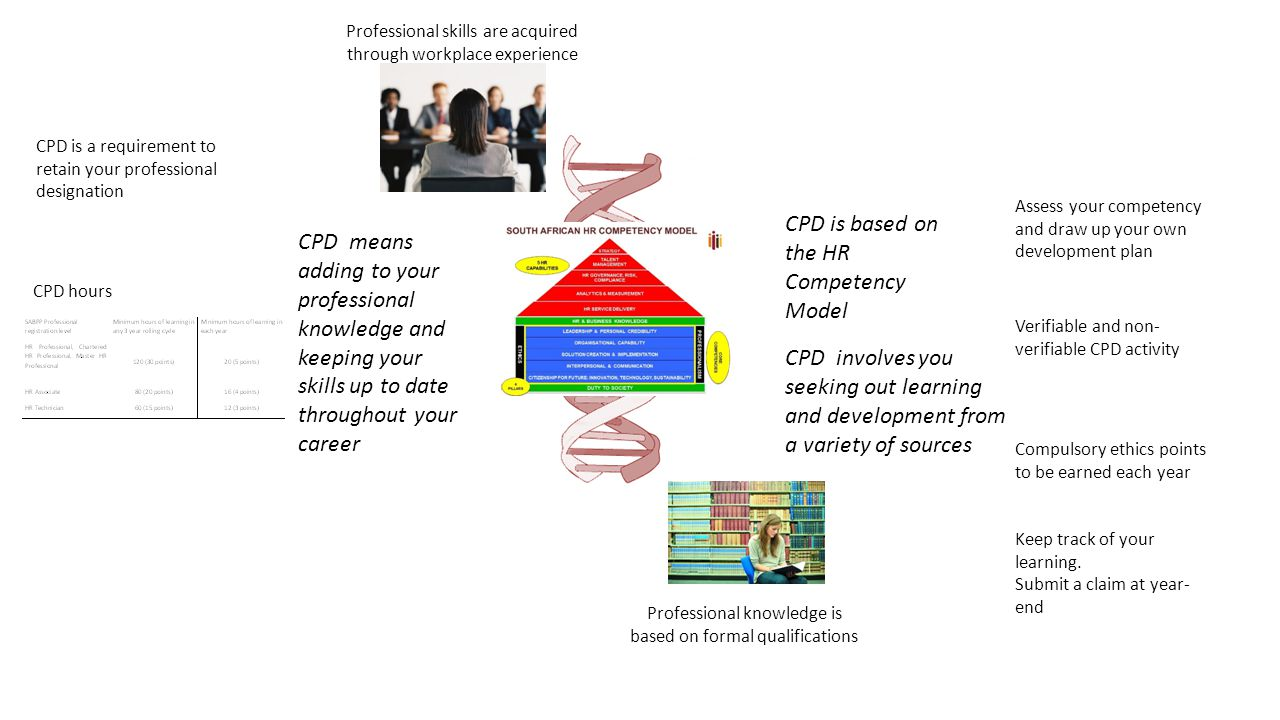 CPD means adding to your professional knowledge and keeping your ...