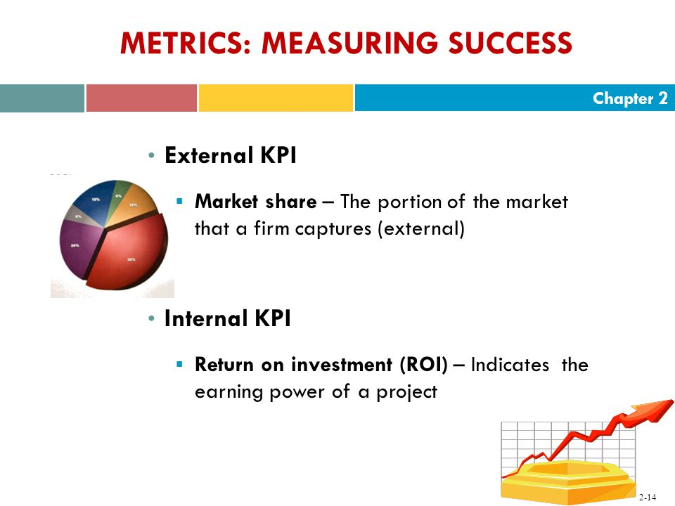 Chapter METRICS: MEASURING SUCCESS External KPI  Market share – The portion of the market that a firm captures (external) Internal KPI  Return on investment (ROI) – Indicates the earning power of a project