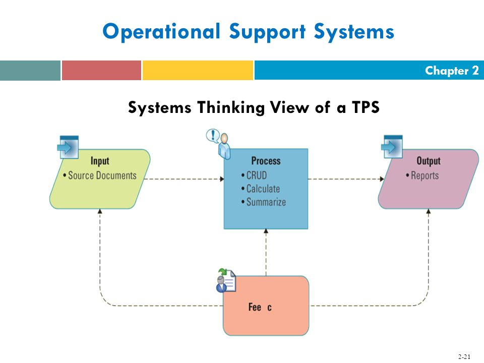 Chapter Operational Support Systems Systems Thinking View of a TPS