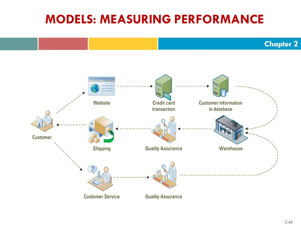 Chapter MODELS: MEASURING PERFORMANCE