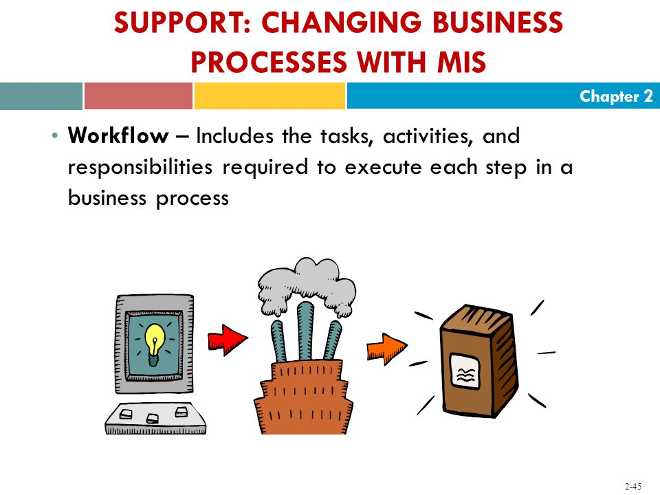 Chapter SUPPORT: CHANGING BUSINESS PROCESSES WITH MIS Workflow – Includes the tasks, activities, and responsibilities required to execute each step in a business process
