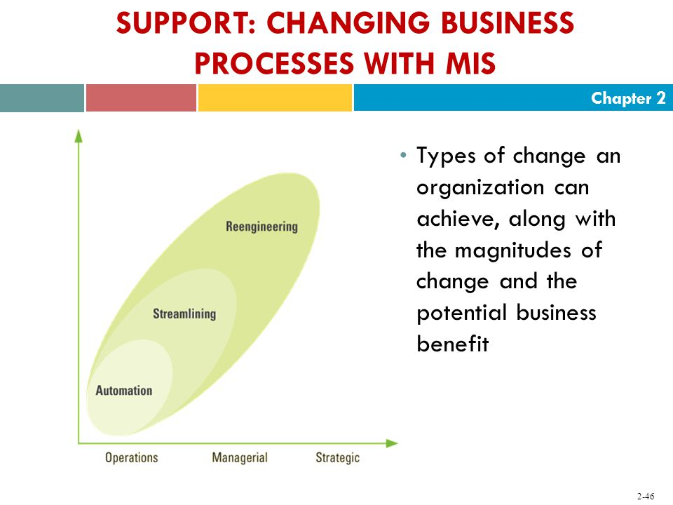 Chapter SUPPORT: CHANGING BUSINESS PROCESSES WITH MIS Types of change an organization can achieve, along with the magnitudes of change and the potential business benefit
