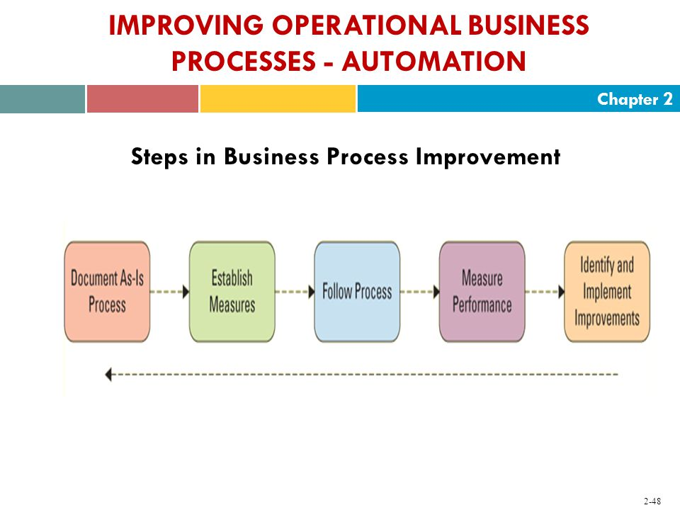 Chapter IMPROVING OPERATIONAL BUSINESS PROCESSES - AUTOMATION Steps in Business Process Improvement