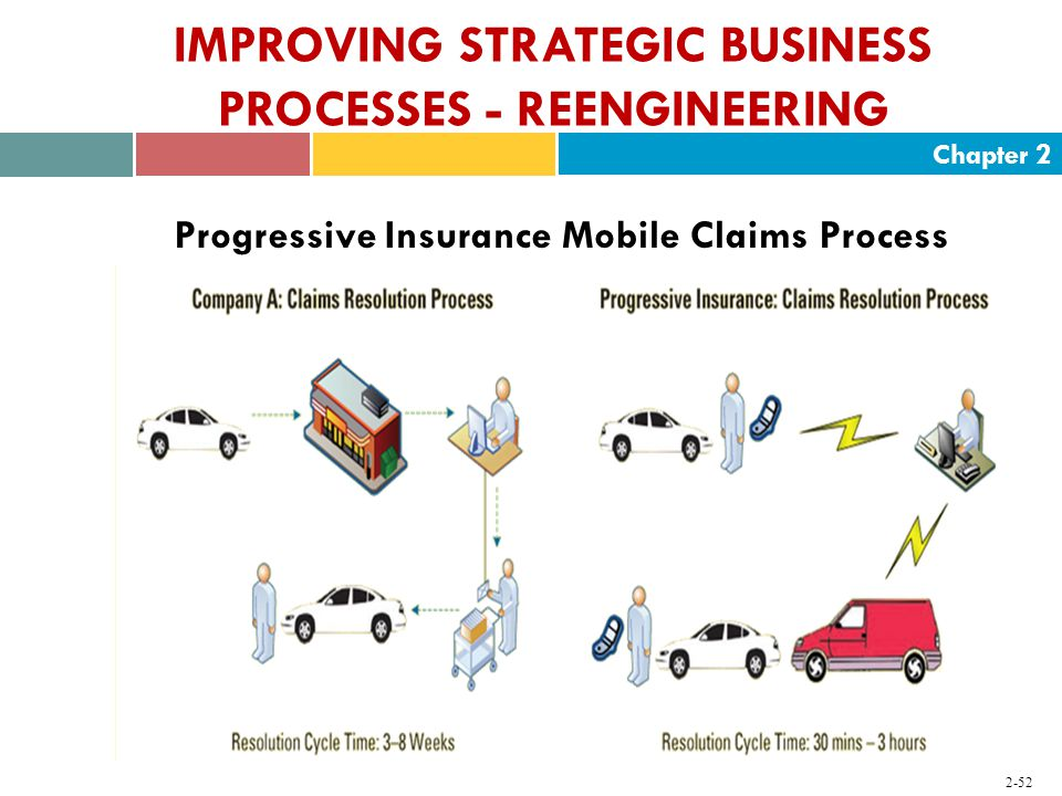 Chapter IMPROVING STRATEGIC BUSINESS PROCESSES - REENGINEERING Progressive Insurance Mobile Claims Process