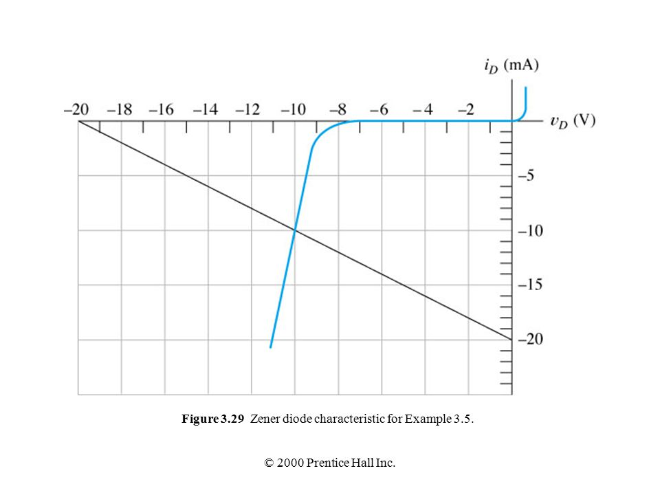 © 2000 Prentice Hall Inc. Figure 3.29 Zener diode characteristic for Example 3.5.