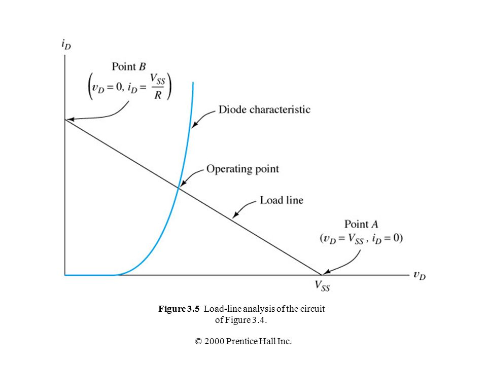 © 2000 Prentice Hall Inc. Figure 3.5 Load-line analysis of the circuit of Figure 3.4.