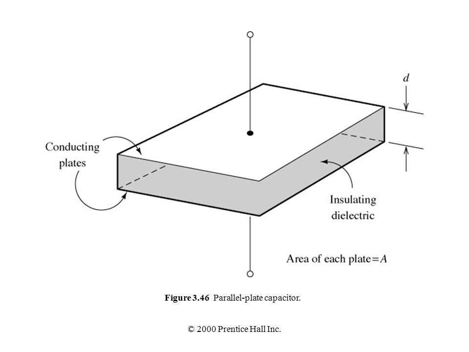 © 2000 Prentice Hall Inc. Figure 3.46 Parallel-plate capacitor.