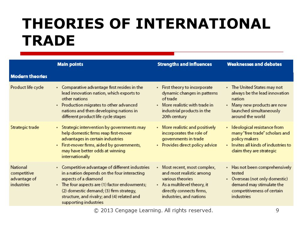 © 2013 Cengage Learning. All rights reserved. THEORIES OF INTERNATIONAL TRADE 9