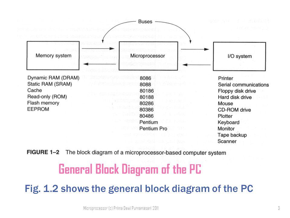Block diagram of microprocessor based system wiring diagram the microprocessor based pc system prima dewi purnamasari microcontroller block diagram block diagram of microprocessor based system ccuart Image collections