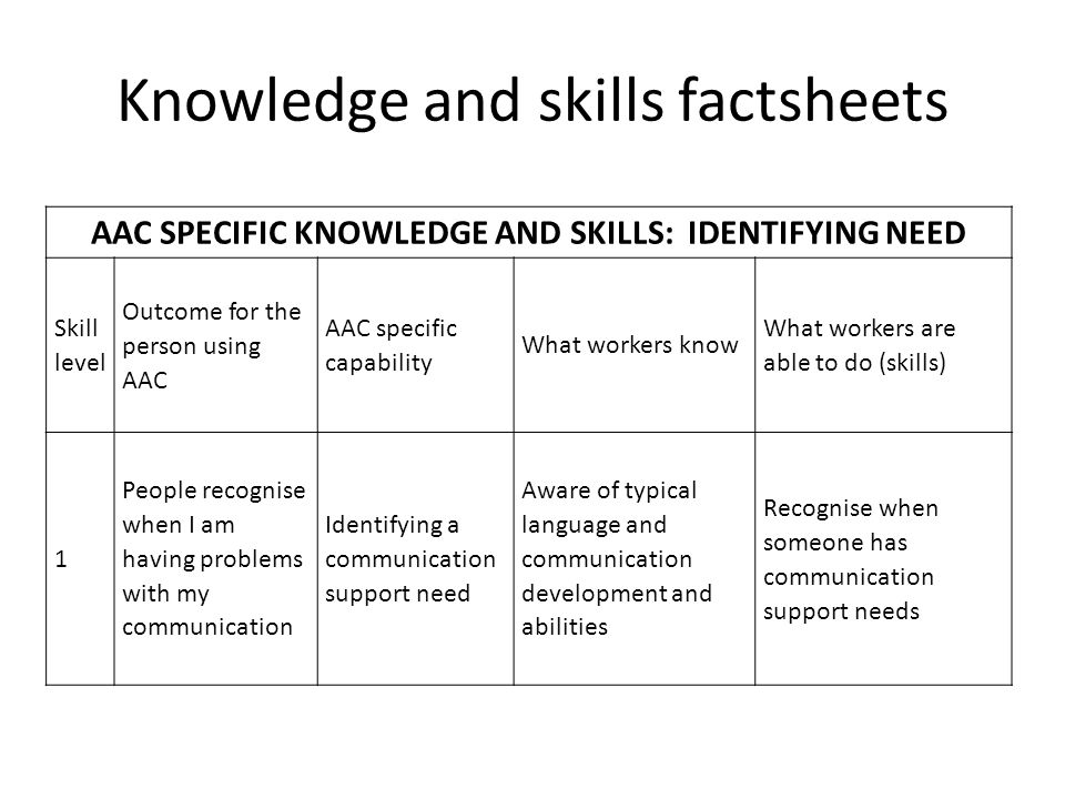 Knowledge and skills factsheets AAC SPECIFIC KNOWLEDGE AND SKILLS: IDENTIFYING NEED Skill level Outcome for the person using AAC AAC specific capability What workers know What workers are able to do (skills) 1 People recognise when I am having problems with my communication Identifying a communication support need Aware of typical language and communication development and abilities Recognise when someone has communication support needs