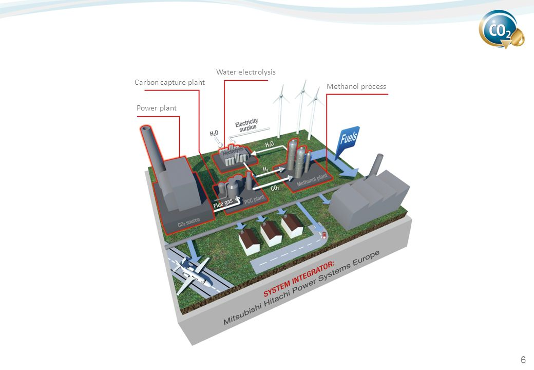 6 Power plant Water electrolysis Methanol process Carbon capture plant