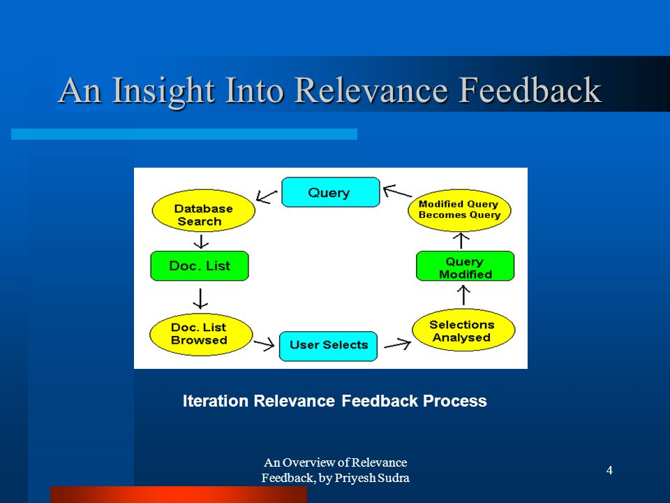An Overview of Relevance Feedback, by Priyesh Sudra 4 An Insight Into Relevance Feedback Iteration Relevance Feedback Process