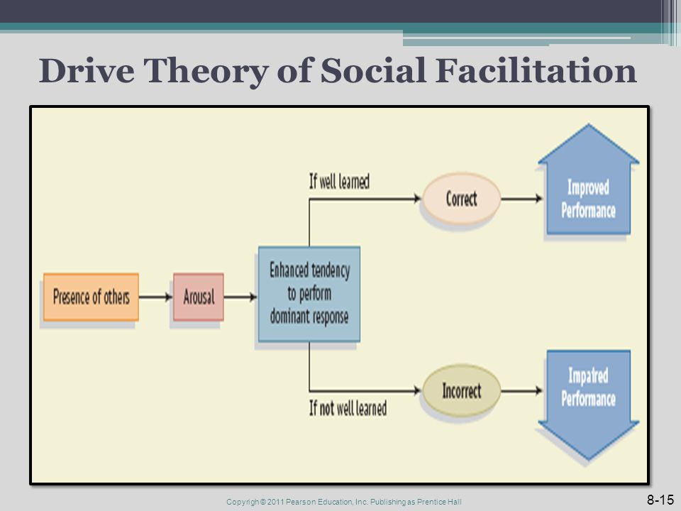 Drive Theory of Social Facilitation 8-15 Copyrigh © 2011 Pearson Education, Inc. Publishing as Prentice Hall