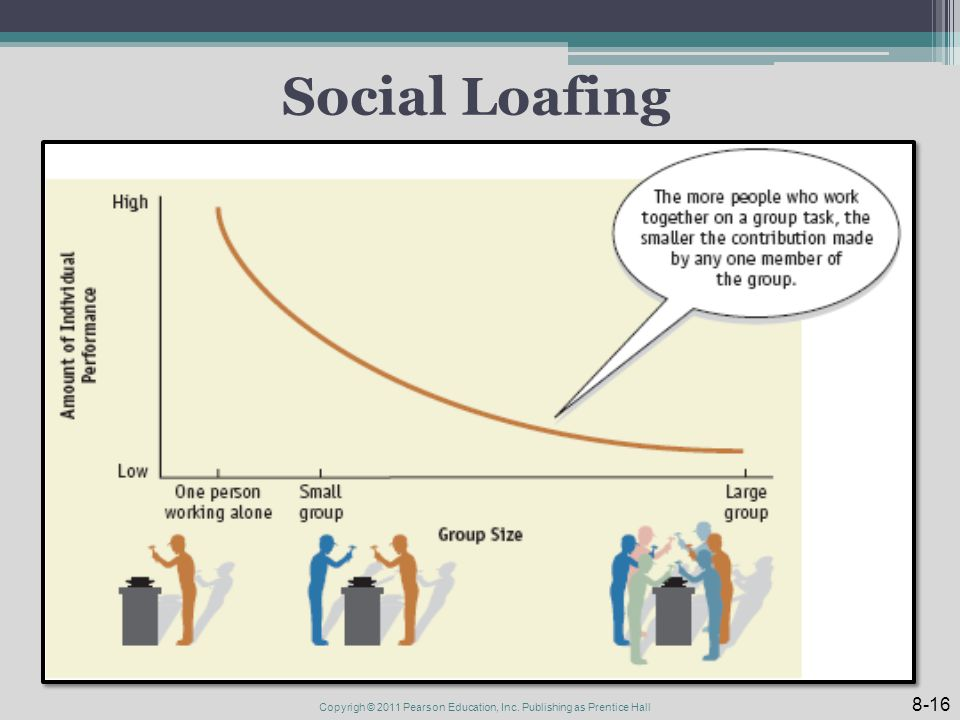 Social Loafing 8-16 Copyrigh © 2011 Pearson Education, Inc. Publishing as Prentice Hall