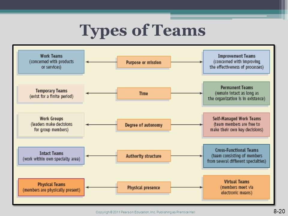 Types of Teams 8-20 Copyrigh © 2011 Pearson Education, Inc. Publishing as Prentice Hall