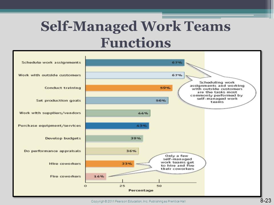 Self-Managed Work Teams Functions 8-23 Copyrigh © 2011 Pearson Education, Inc.