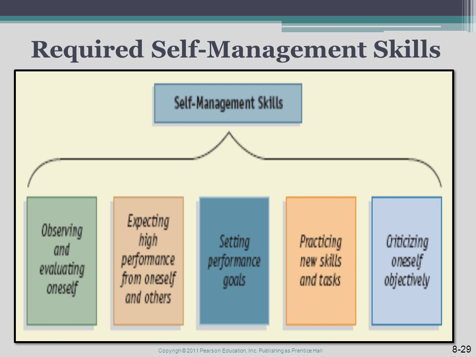 Required Self-Management Skills 8-29 Copyrigh © 2011 Pearson Education, Inc.