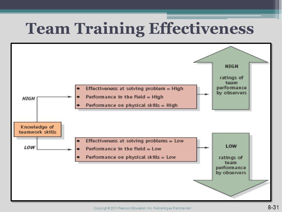 Team Training Effectiveness 8-31 Copyrigh © 2011 Pearson Education, Inc.