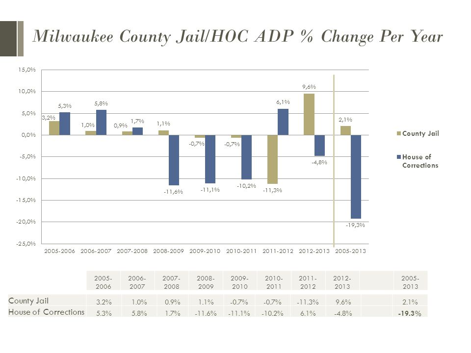 Milwaukee County Jail/HOC ADP % Change Per Year County Jail 3.2%1.0%0.9%1.1%-0.7% -11.3%9.6%2.1% House of Corrections 5.3%5.8%1.7%-11.6%-11.1%-10.2%6.1%-4.8%-19.3%