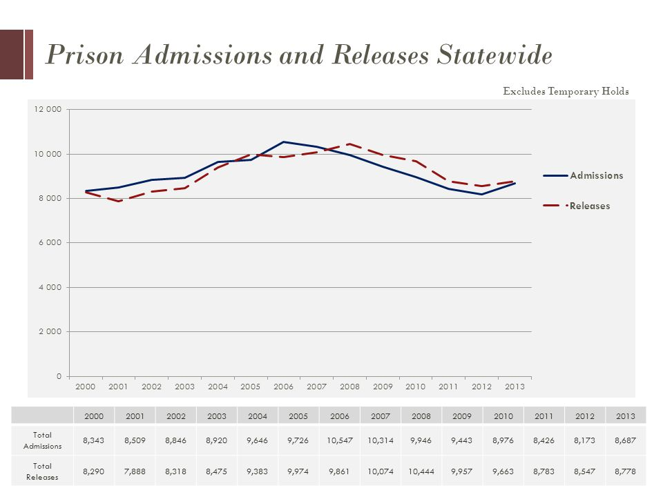 Prison Admissions and Releases Statewide Total Admissions 8,3438,5098,8468,9209,6469,72610,54710,3149,9469,4438,9768,4268,1738,687 Total Releases 8,2907,8888,3188,4759,3839,9749,86110,07410,4449,9579,6638,7838,5478,778 Excludes Temporary Holds