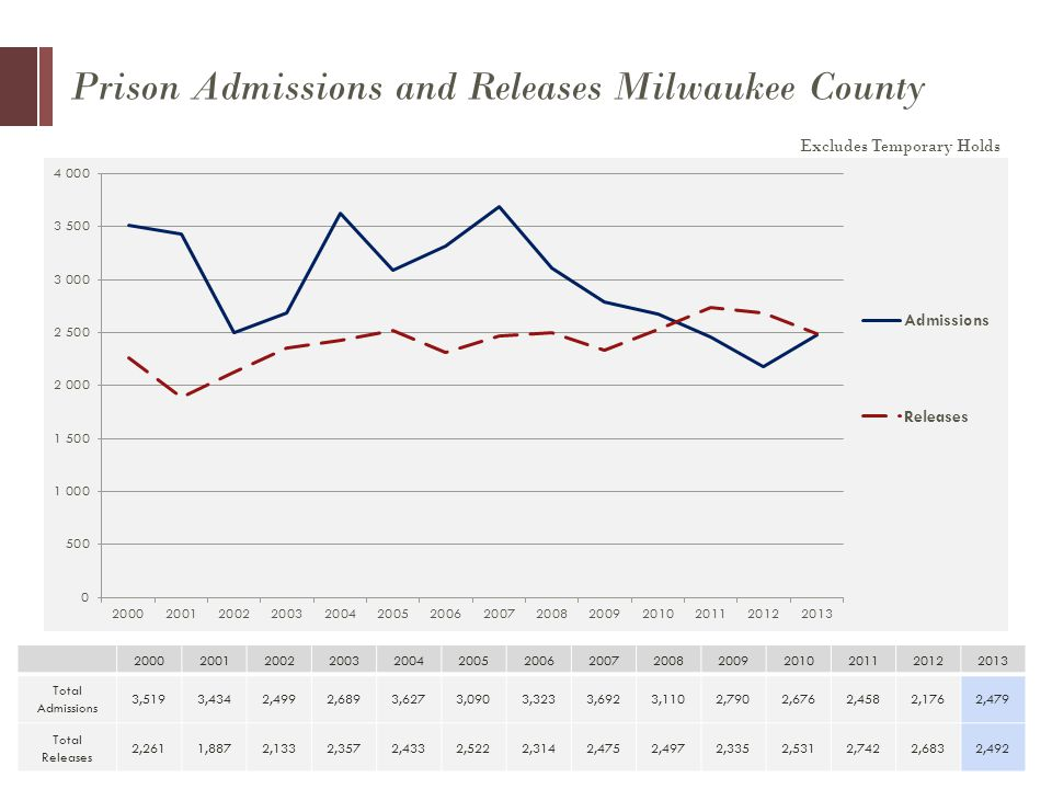 Prison Admissions and Releases Milwaukee County Total Admissions 3,5193,4342,4992,6893,6273,0903,3233,6923,1102,7902,6762,4582,1762,479 Total Releases 2,2611,8872,1332,3572,4332,5222,3142,4752,4972,3352,5312,7422,6832,492 Excludes Temporary Holds