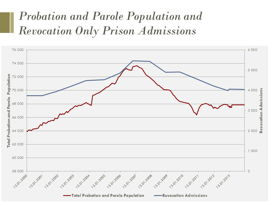 Probation and Parole Population and Revocation Only Prison Admissions
