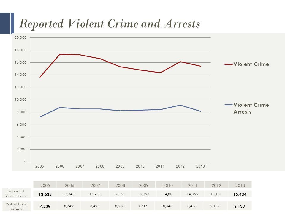 Reported Violent Crime and Arrests Reported Violent Crime 13,635 17,34317,23016,59015,29314,80114,35516,151 15,434 Violent Crime Arrests 7,239 8,7498,4958,5168,2098,3468,4369,139 8,133