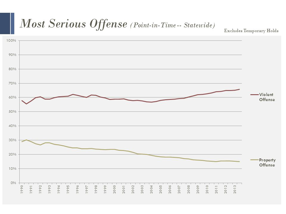 Most Serious Offense (Point-in-Time -- Statewide) Excludes Temporary Holds
