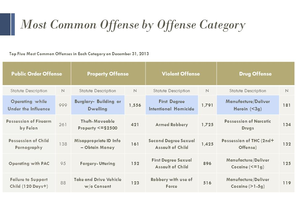 Most Common Offense by Offense Category Public Order OffenseProperty OffenseViolent OffenseDrug Offense Statute DescriptionN N N N Operating while Under the Influence 999 Burglary- Building or Dwelling 1,556 First Degree Intentional Homicide 1,791 Manufacture/Deliver Heroin (<3g) 181 Possession of Firearm by Felon 261 Theft- Moveable Property <=$ Armed Robbery1,725 Possession of Narcotic Drugs 134 Possession of Child Pornography 138 Misappropriate ID Info – Obtain Money 161 Second Degree Sexual Assault of Child 1,425 Possession of THC (2nd+ Offense) 132 Operating with PAC95Forgery- Uttering152 First Degree Sexual Assault of Child 896 Manufacture/Deliver Cocaine (<=1g) 125 Failure to Support Child (120 Days+) 88 Take and Drive Vehicle w/o Consent 123 Robbery with use of Force 516 Manufacture/Deliver Cocaine (>1-5g) 119 Top Five Most Common Offenses in Each Category on December 31, 2013