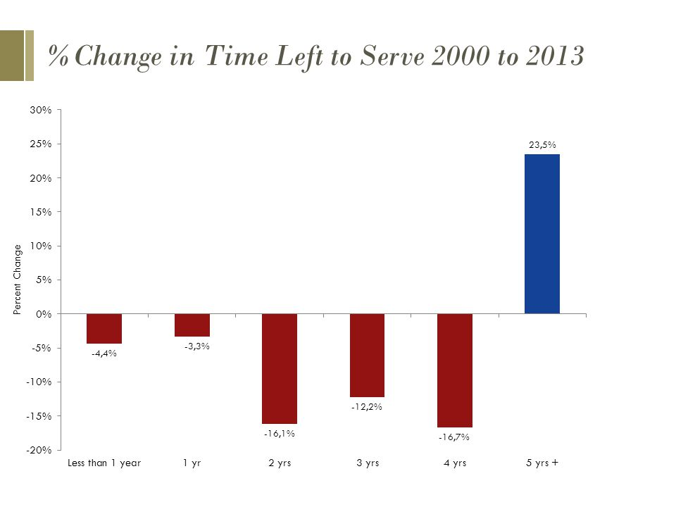 %Change in Time Left to Serve 2000 to 2013