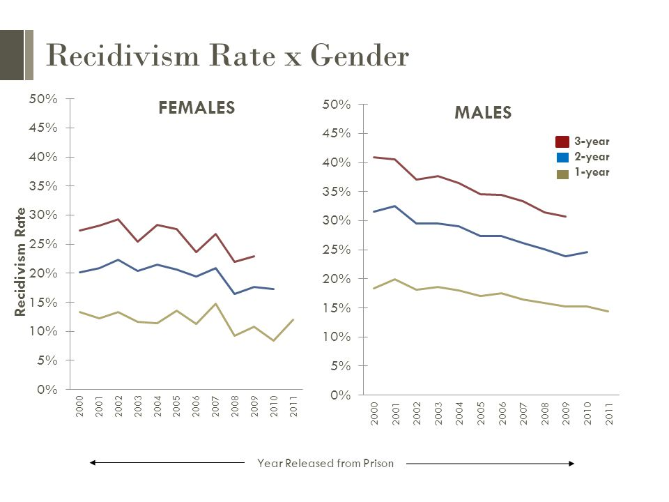 Recidivism Rate x Gender Year Released from Prison 3-year 2-year 1-year