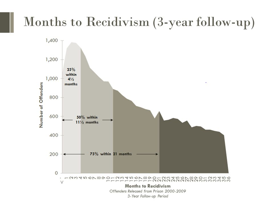 Months to Recidivism (3-year follow-up)