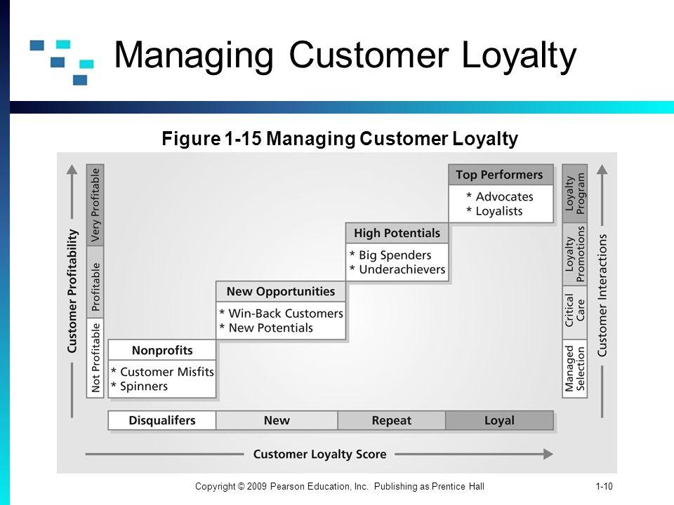 1-10Copyright © 2009 Pearson Education, Inc. Publishing as Prentice Hall Managing Customer Loyalty Figure 1-15 Managing Customer Loyalty