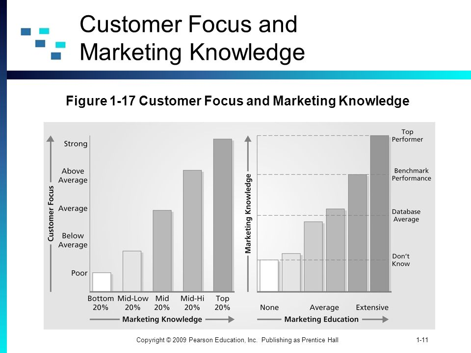 1-11Copyright © 2009 Pearson Education, Inc. Publishing as Prentice Hall Customer Focus and Marketing Knowledge Figure 1-17 Customer Focus and Marketi