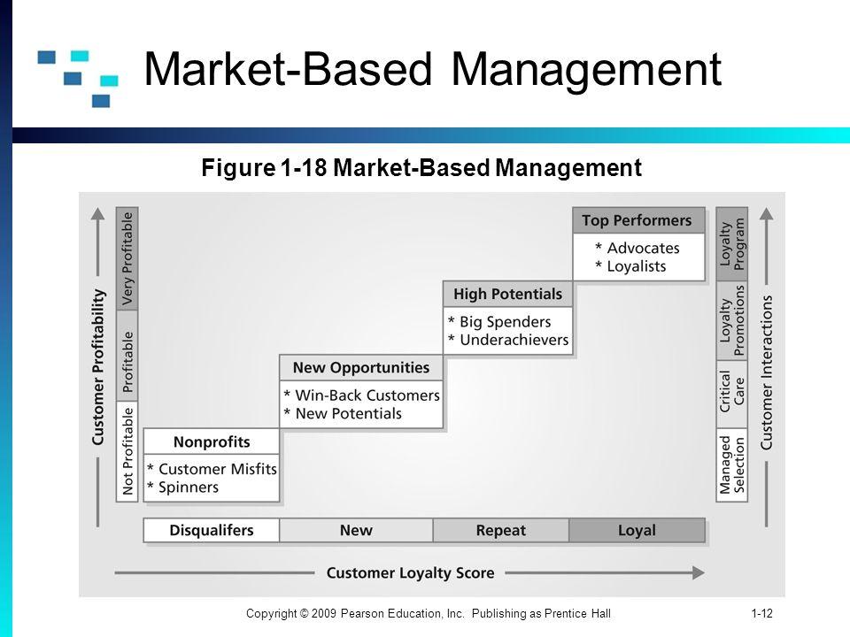 1-12Copyright © 2009 Pearson Education, Inc. Publishing as Prentice Hall Market-Based Management Figure 1-18 Market-Based Management