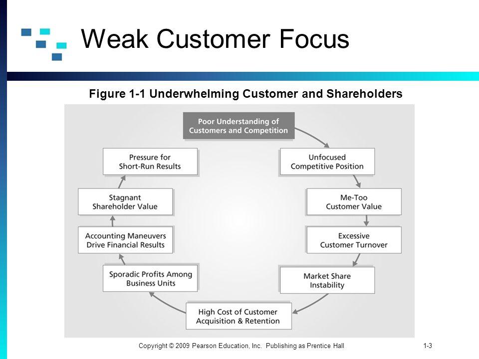 1-3Copyright © 2009 Pearson Education, Inc. Publishing as Prentice Hall Weak Customer Focus Figure 1-1 Underwhelming Customer and Shareholders